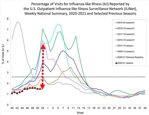 CDC show how influenza disappeared this year with COVID surge