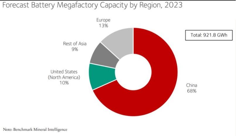 Forecast Battery Megafactory Capacity by Region, 2023