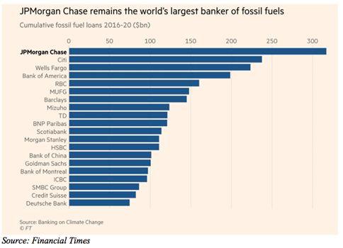 Cumulative fossil fuels loans (2016-2020)
