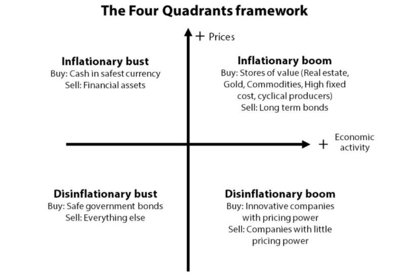 The four quadrants business cycle framework by Gavekal