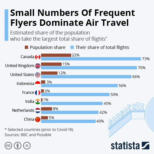 Maybe its the frequent flyers who need to cut back travel for CO2 levels