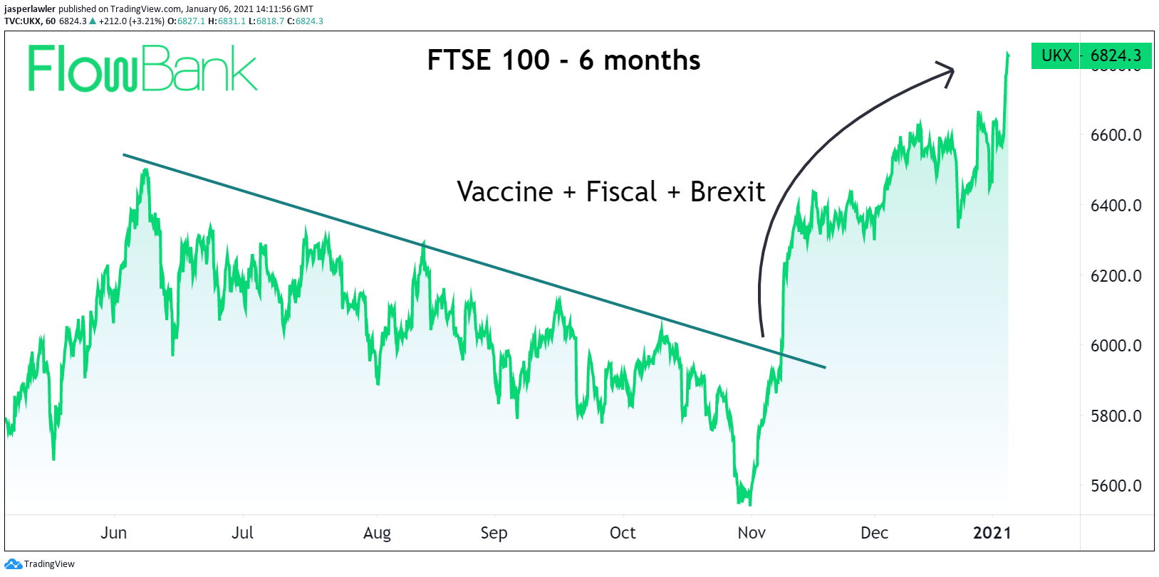 ftse 100 index 6 months