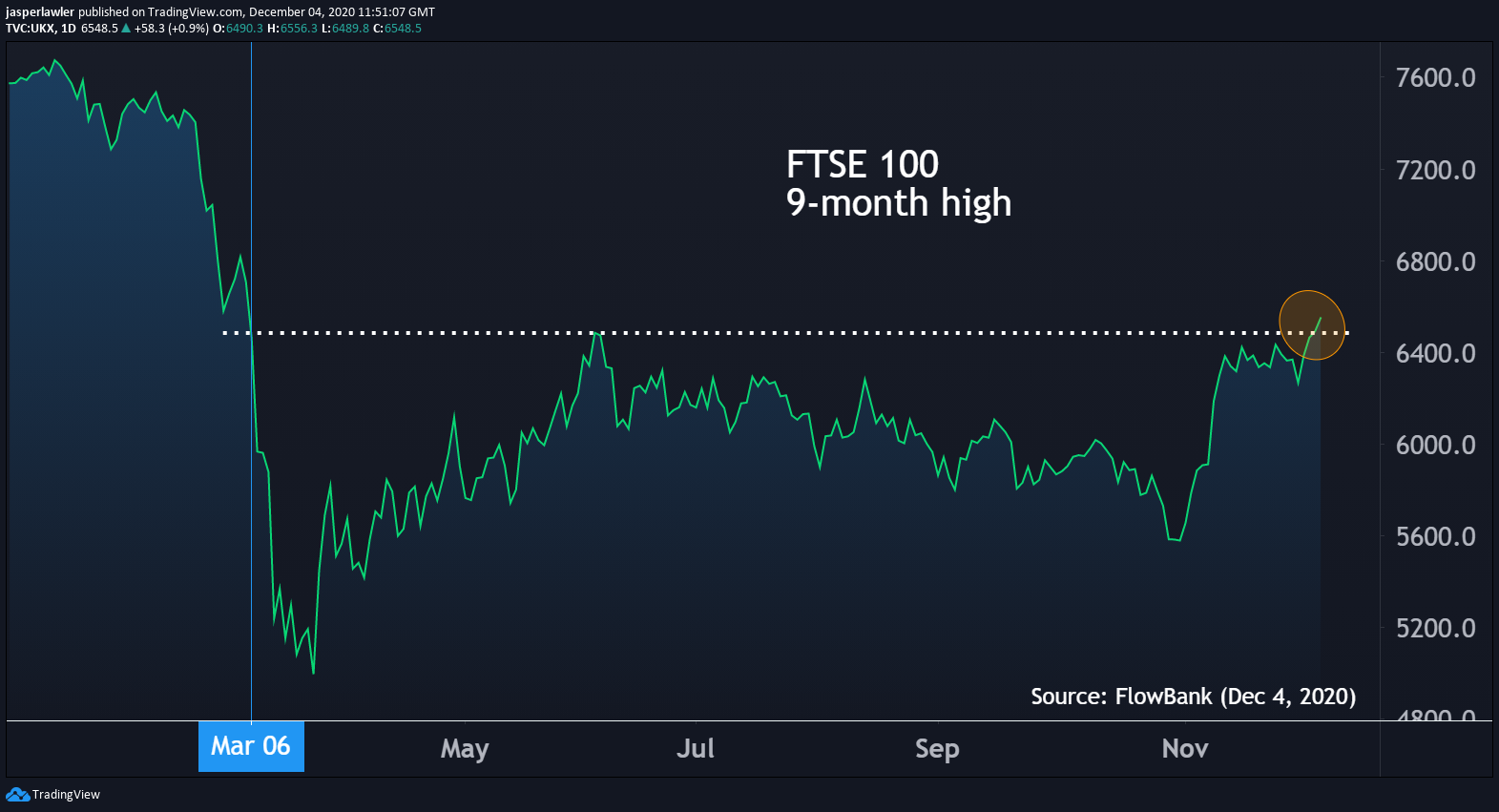 FTSE 100 reaches 9-month high on Brexit and vaccine optimism