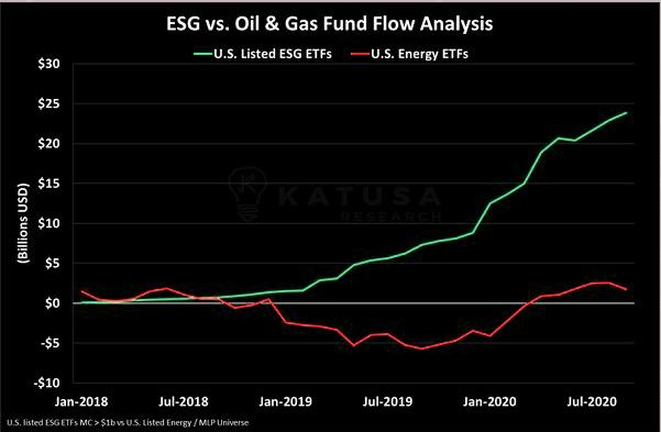 ESG fund flows vs. Energy fund flows