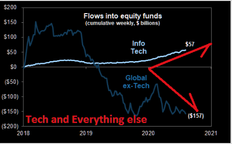 Fund flows: It's tech and everything else