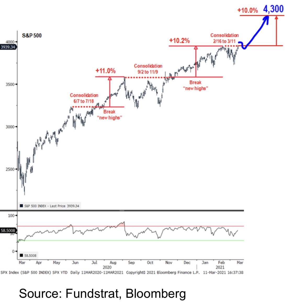 Fundstrat looking for 10% stock market gain after S&P 500 breakout to record high