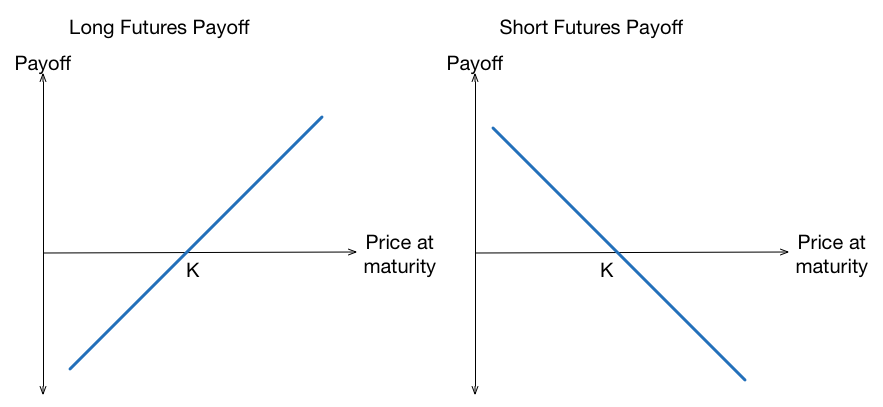 futures contract pay off curve for trading