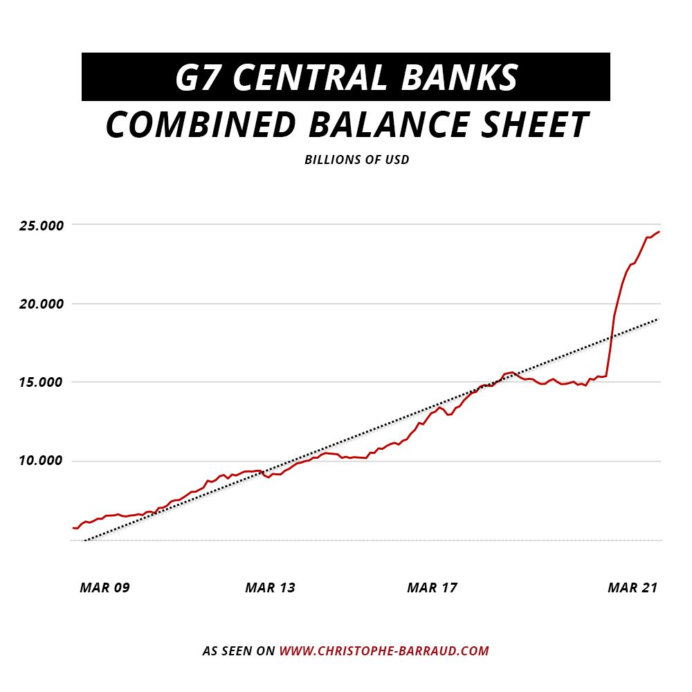 G7 Central Banks combined balance sheets