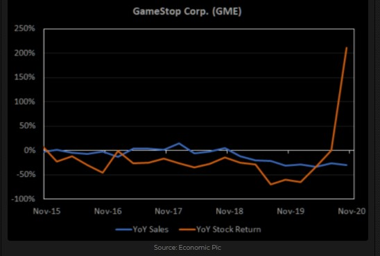 Gamestop (GME) stock price and YoY Revenue growth