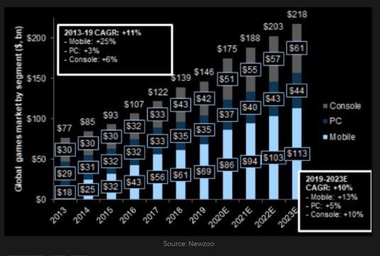 The Global video games market by platform ($, billion)