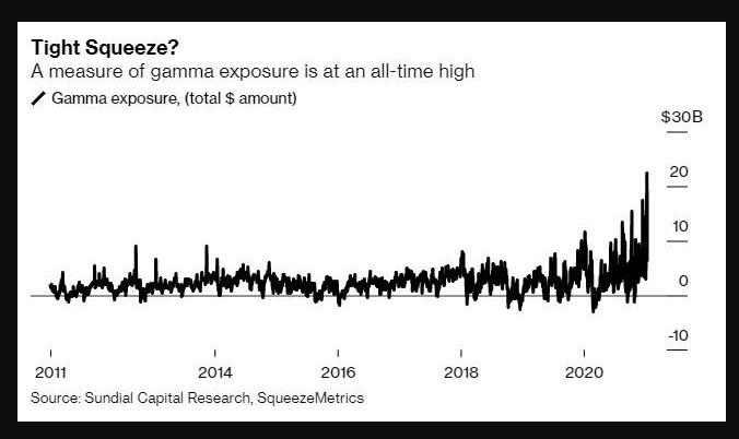 US equities options gamma