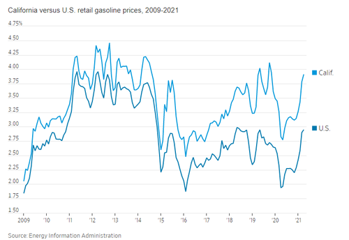 Price at the pump: Americans set for 5-dollar gas