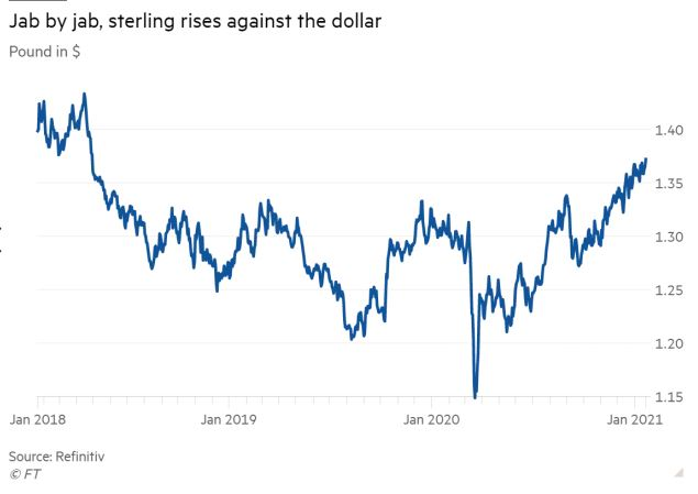 Sterling pops to near 3-year high as UK ramps up covid vaccinations