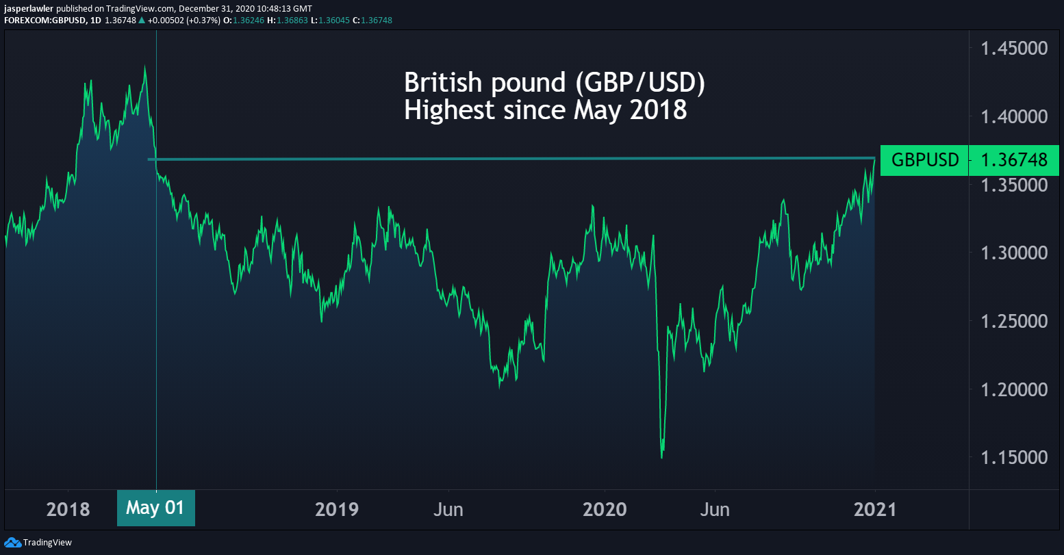 British pound highest since 2018 after Brexit deal agreed