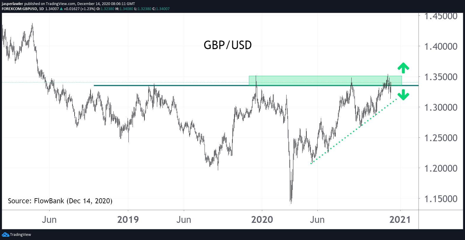 GBP/USD 1.35 - #Brexit make or break