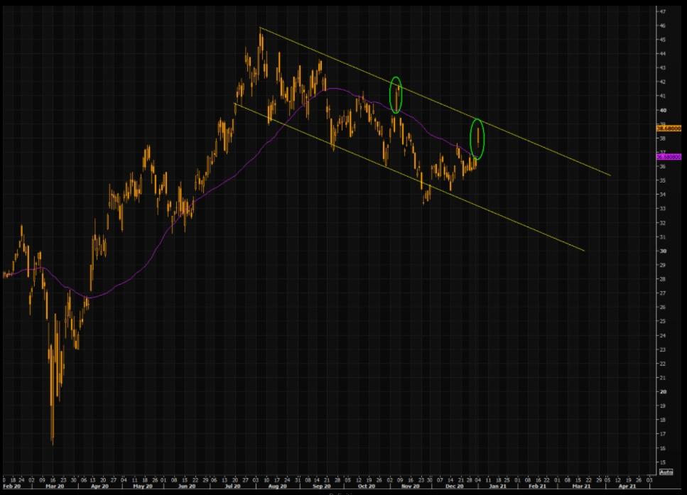 GDX ETF chart