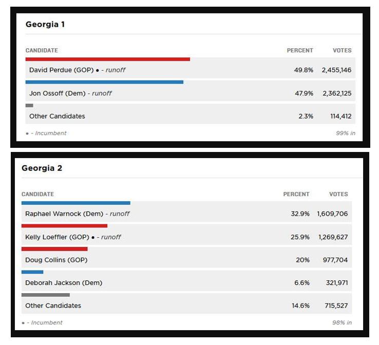 The race to the Senate in Georgia