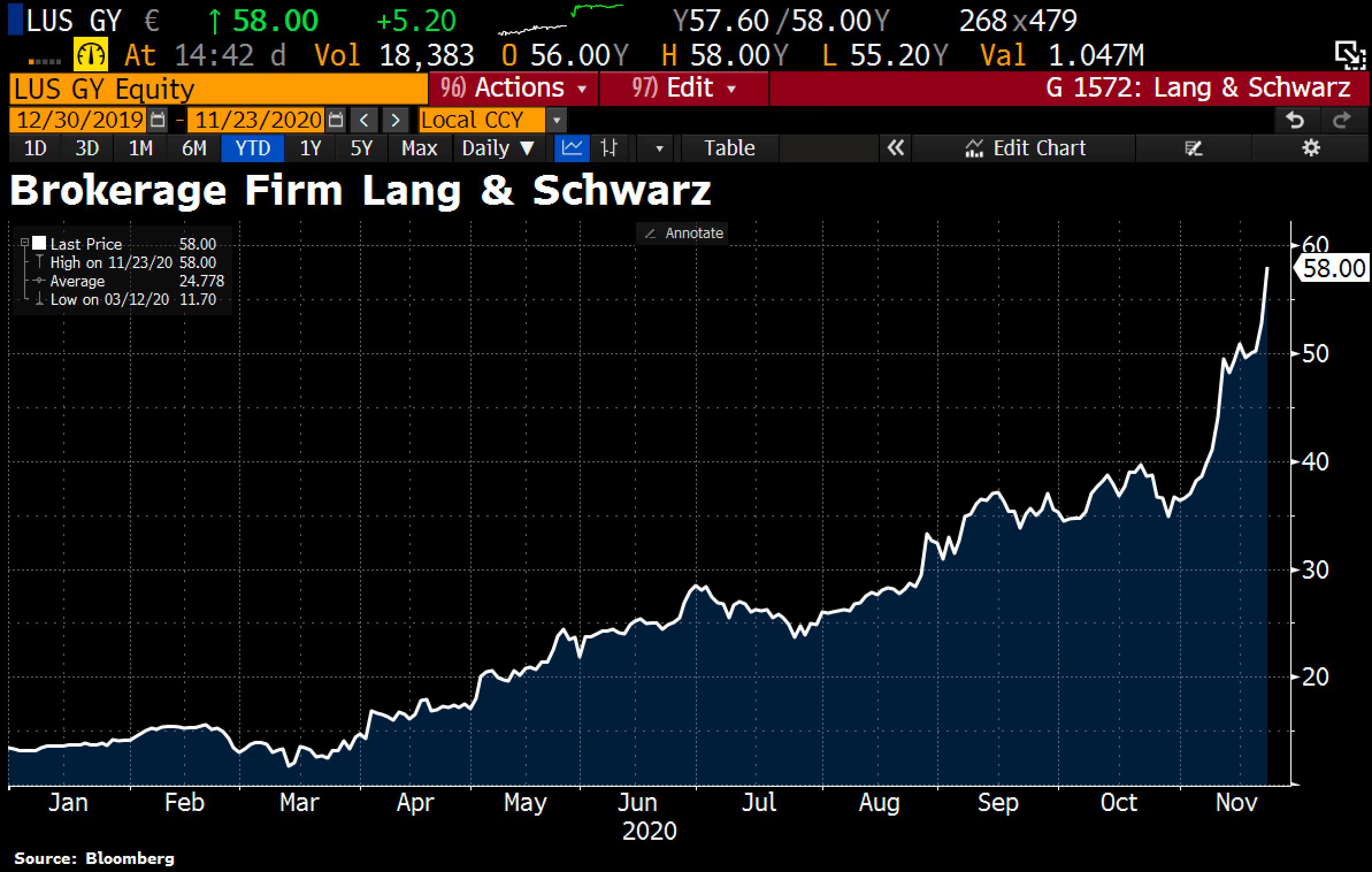 German broker stock Lang & Schwarz (LUS GY)