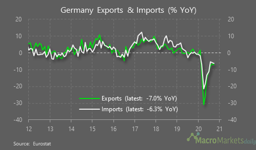 Germany's V-shaped export recovery is looking wonky