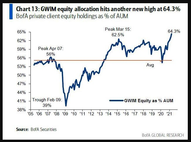 BofA private clients equity holdings