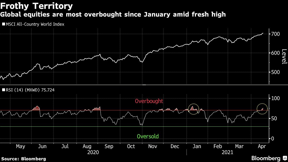 RSI on MSCI World Index most overbought since January