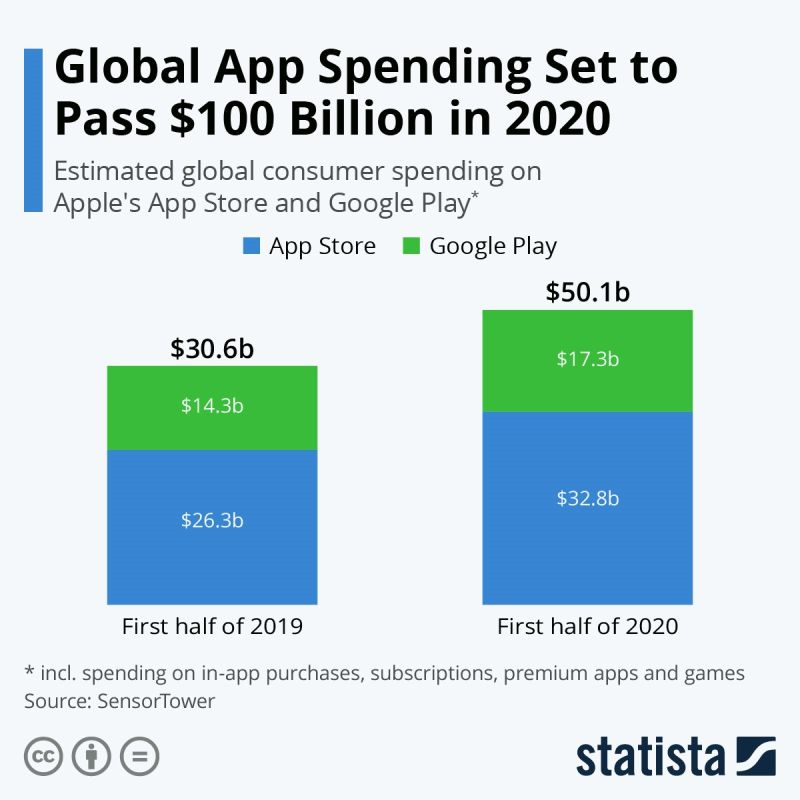 Appl spending Apple and Google