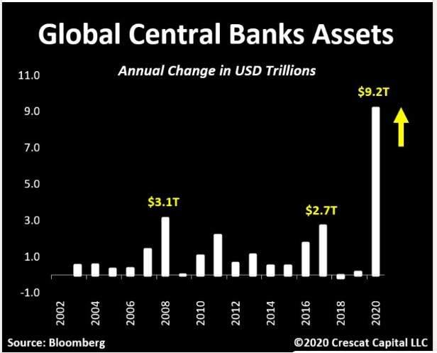 Worldwide central bank assets variation by year
