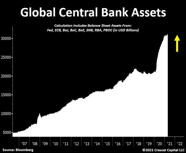 Global central banks assets