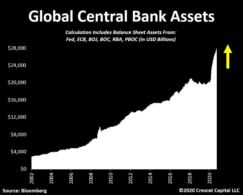 Global Central Banks assets size