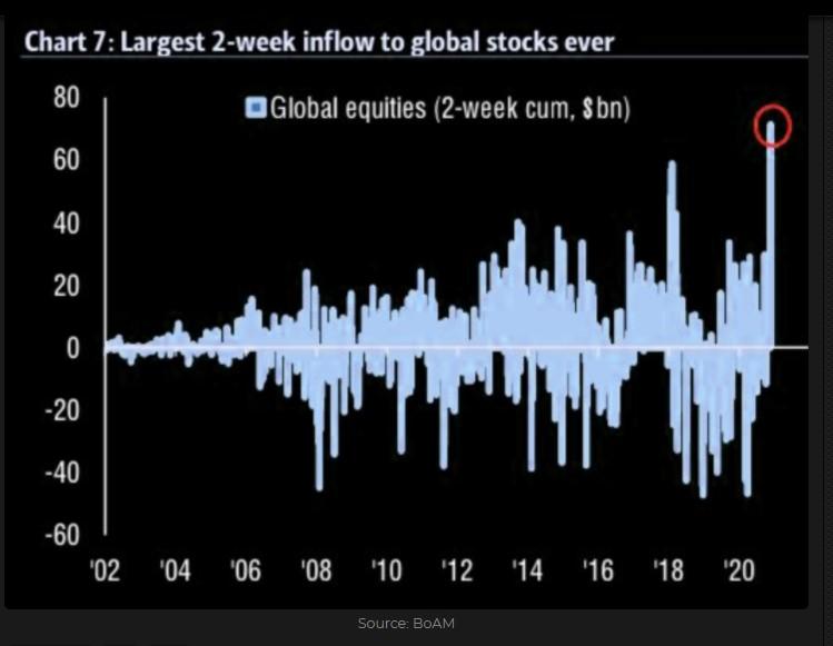 Global equities 2-weeks cumulated inflows ($ billion)
