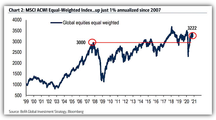 Gobal Equities index equally weighted