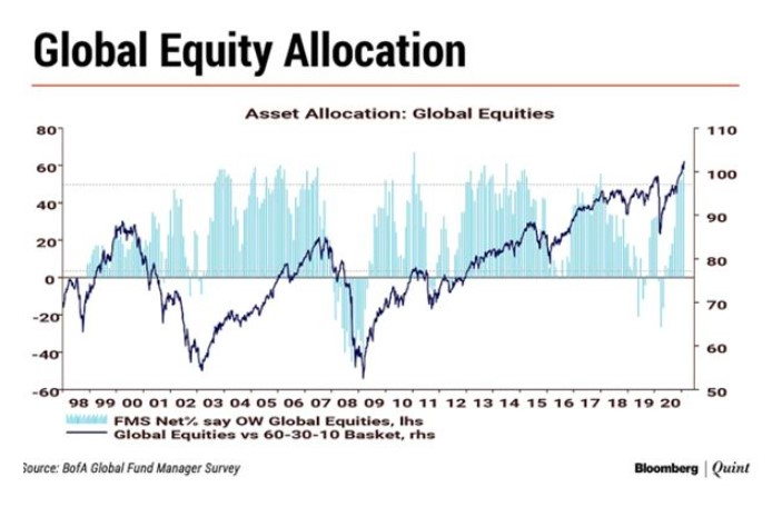 Global equity allocations by Fund managers based on BofA survey