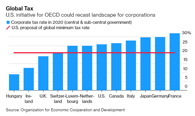 Tax havens threatened with extinction in new global minimum tax plans