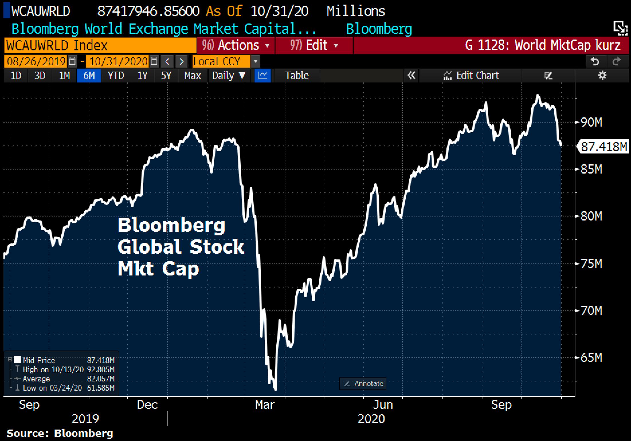 Global stocks market cap
