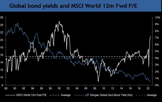 JP Morgan said global equities still attractive relative to bonds