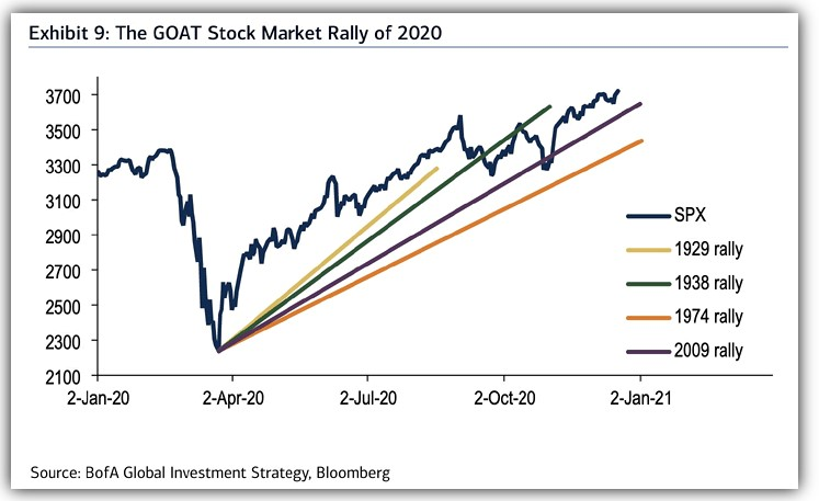 The S&P 500 rally in 2020 vs. history