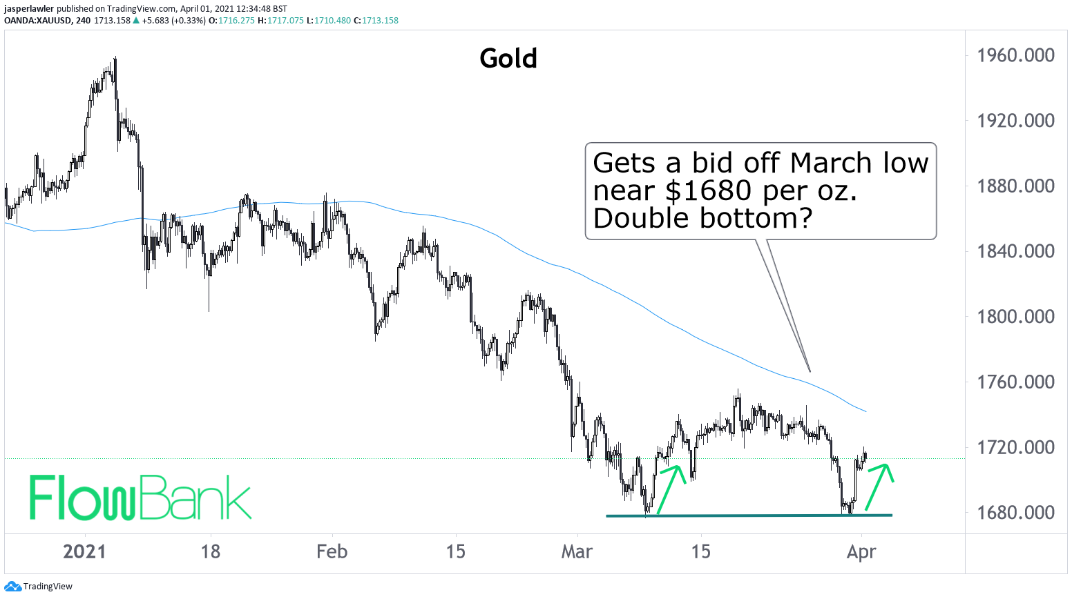 Double bottom pattern emerging in gold ?