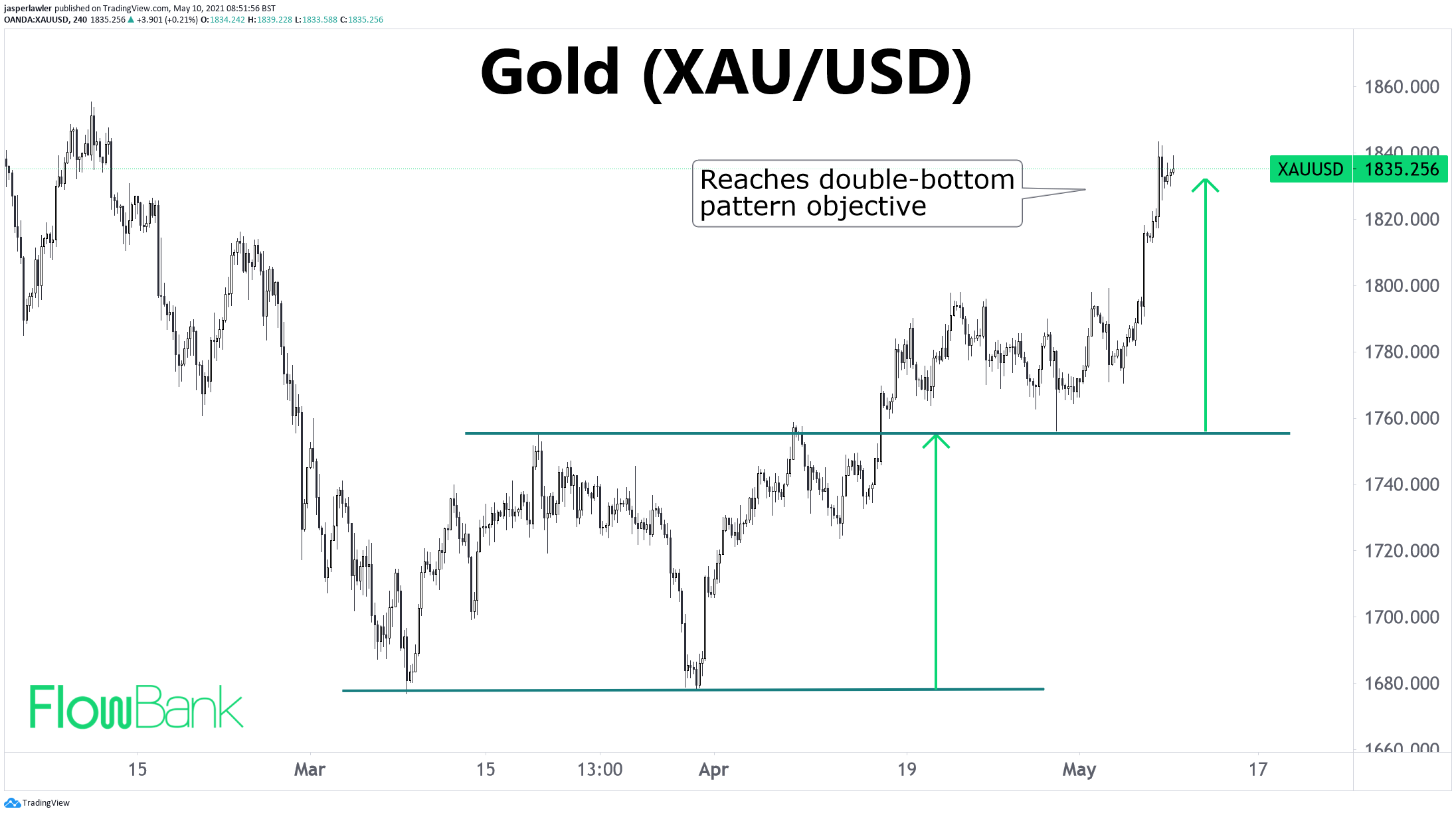Gold reaches measured objective in TEXTBOOK double bottom