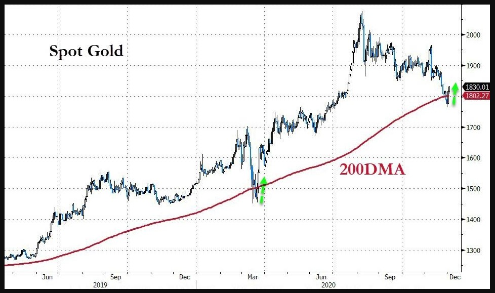 Gold and its 200DMA