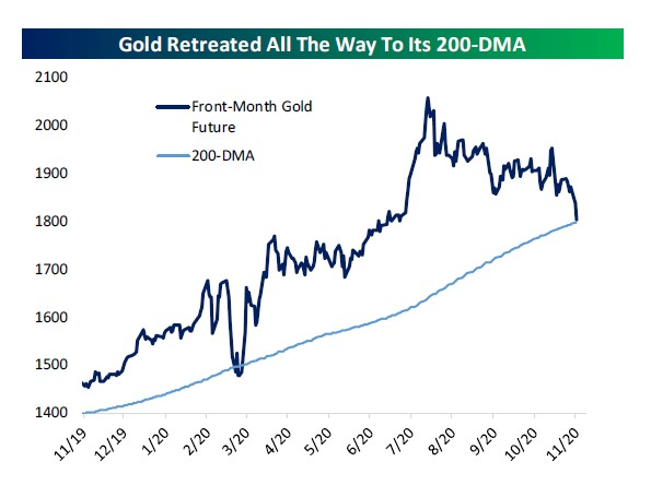 Gold and its 200 day moving average