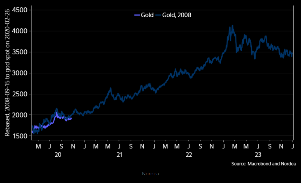 Gold from March 2020 vs. Gold from September 2008