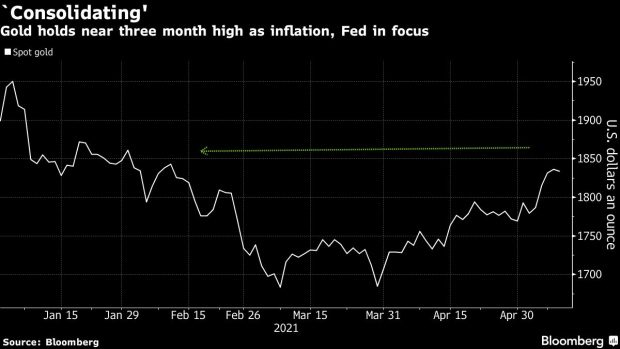 Gold rallies to its highest in nearly 3 months as inflation bets rise & USD sinks