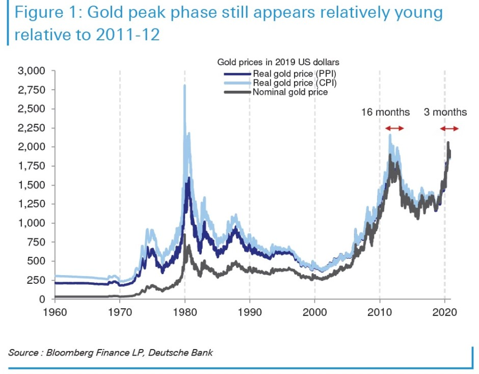 Gold chart in real and nominal terms