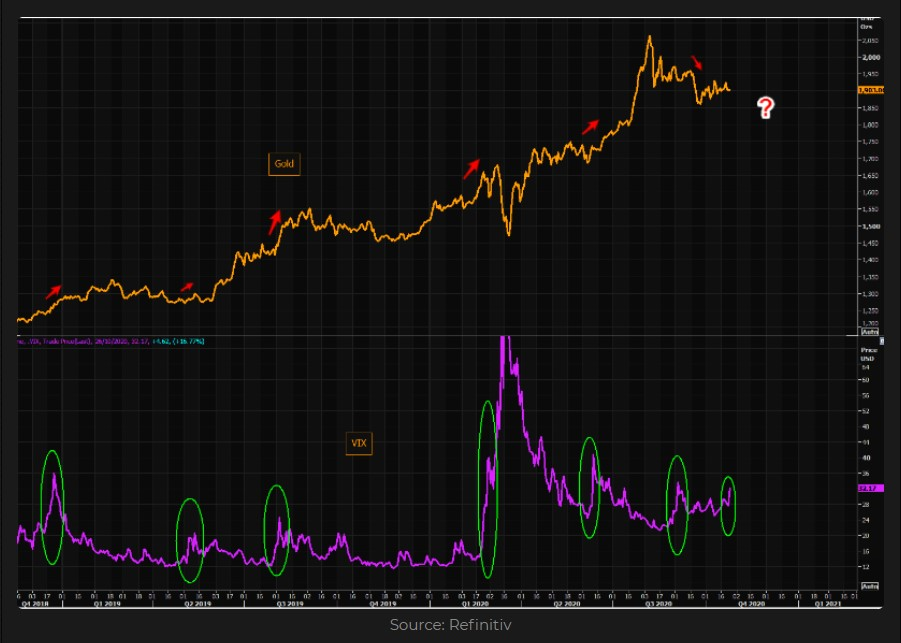Gold vs. VIX index