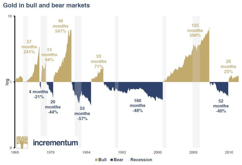 Gold cycle