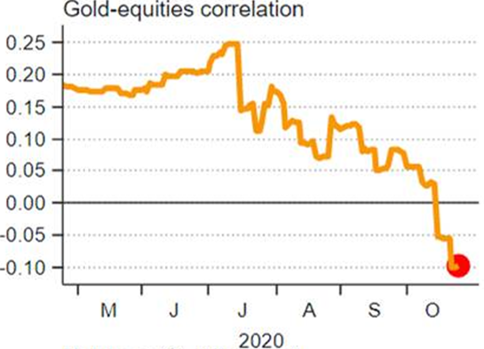 Gold is holding up during this equity sell-off (correlation flips negative)