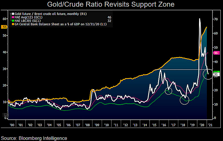 Gold/crude oil ratio slumps as the two commodities diverge. Time for reversion?