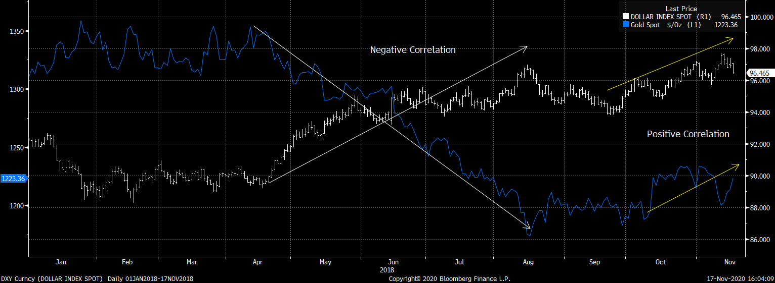Gold and the dollar correlation has swung postive again