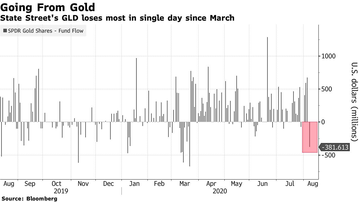 GOLD ETF outflows