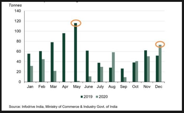 Gold imports in India